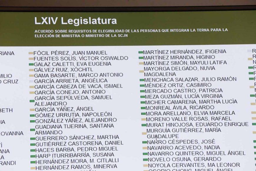 Resultados de la votación al dictamen de la Comisión de Justicia, que contiene puntos de acuerdo sobre los requisitos de elegibilidad de las personas que integran la terna para la elección de Ministro o Ministra de la Suprema Corte de Justicia de la Nación.