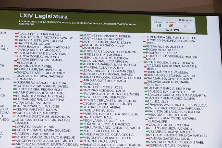Resultados de las votaciones a las reservas al dictamen de las Comisiones Unidas de Hacienda y Crédito Público, y de Estudios Legislativos Segunda, correspondiente a la minuta proyecto de decreto que expide la Ley de Ingresos de la Federación para el Ejercicio Fiscal de 2019.