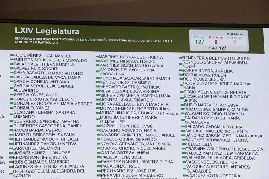 Senadores al Votar la Minuta con proyecto de decreto que reforma, adiciona y deroga diversas disposiciones de la Constitución, en materia de Guardia Civil.