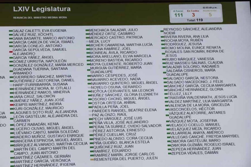 Pizarra de votación para aceptar la renuncia de Eduardo Tomás Medina Mora Icaza al cargo de Ministro de la Suprema Corte de Justicia de la Nación